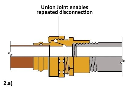 A Union Joint can be disassembled