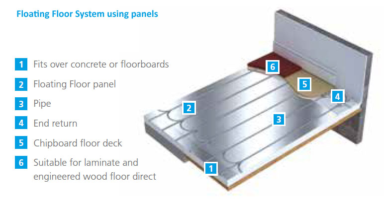 Floating-Floor-System-Using