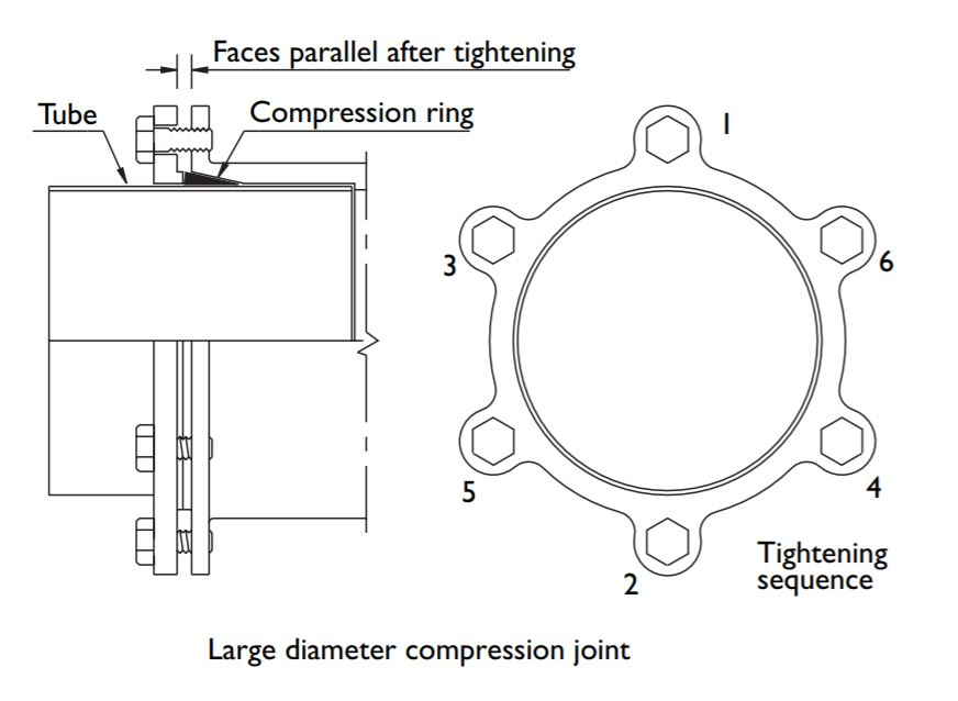 Large Diameter Compression Joint