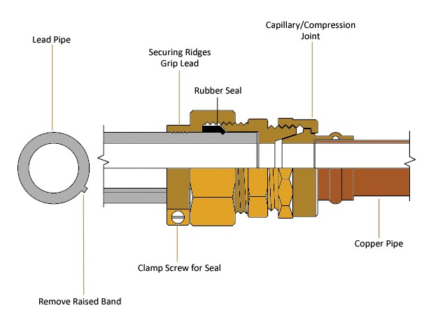 Lead to copper compression joint
