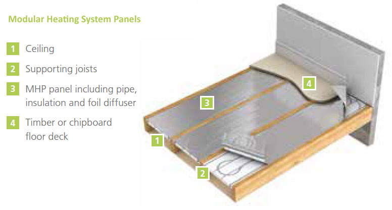 Modular-Heating-System-Pane
