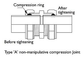 Type A Joint Diagram