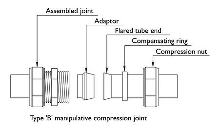 Type B Joint Diagram